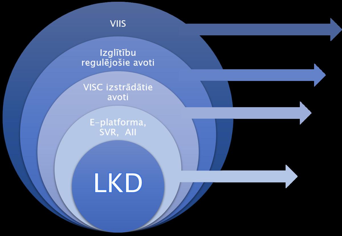 Infografika, kurā attēloti LKD informācijas avoti