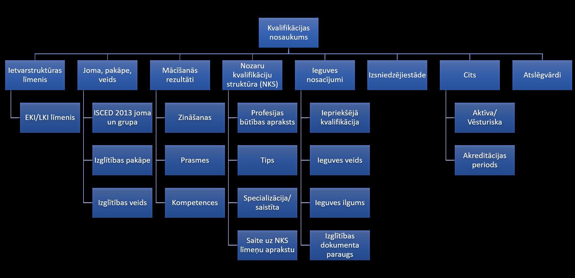 Infografika kurā uzskaitīti visa LKD pieejamā informācija
